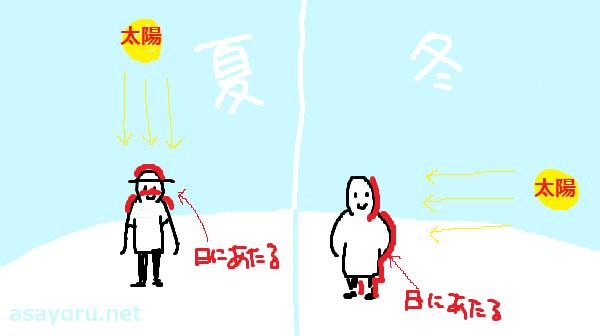日焼け止めレビュー2018挿絵イラスト